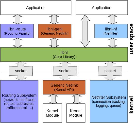 libnl-framework