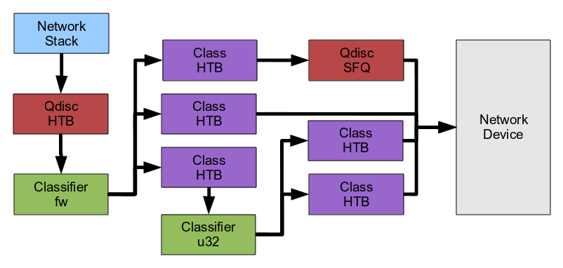 Routing Family Netlink Library (libnl-route)
